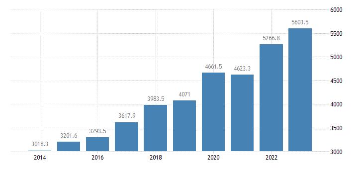 slovenia direct investment assets financial account debt instruments eurostat data