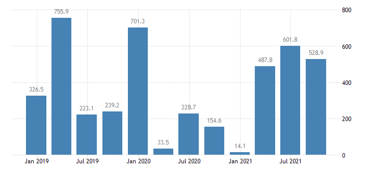 slovenia direct investment in the reporting economy financial account eurostat data