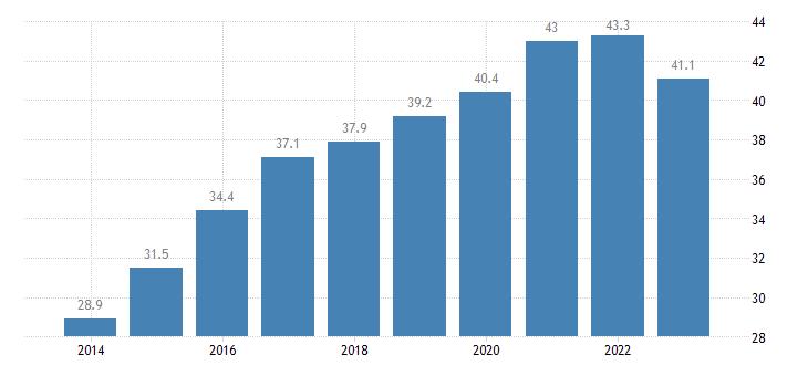 slovenia direct investment in the reporting economy stocks eurostat data
