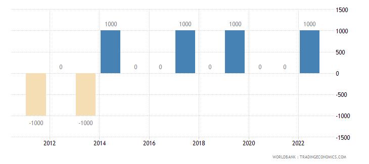 slovenia discrepancy in expenditure estimate of gdp current lcu wb data
