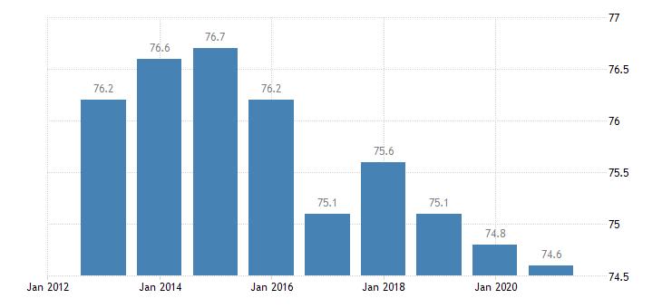 slovenia distribution of population owner eurostat data