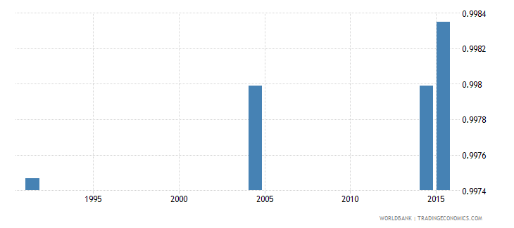 slovenia elderly literacy rate population 65 years gender parity index gpi wb data