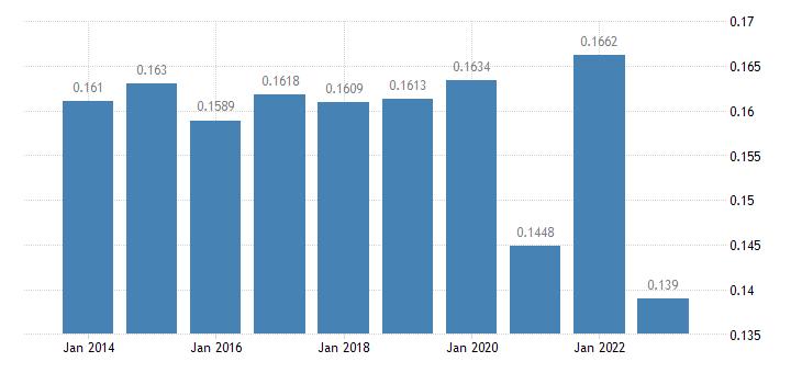 slovenia electricity prices medium size households eurostat data