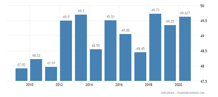 slovenia employees services male percent of male employment wb data