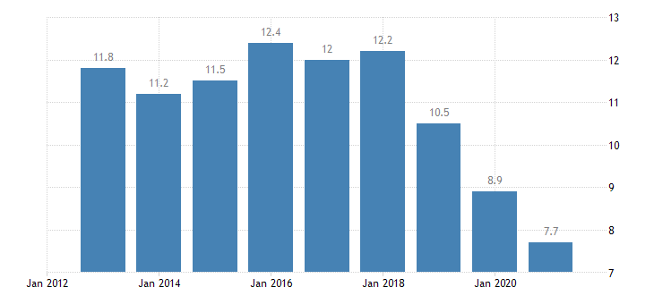 slovenia employees with a contract of limited duration annual average from 25 to 54 years eurostat data