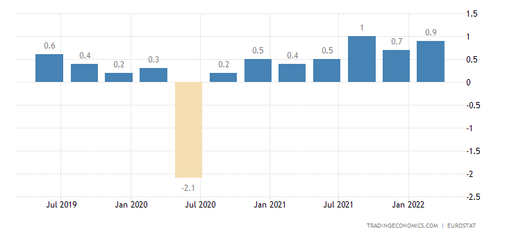 Slovenia Employment Change