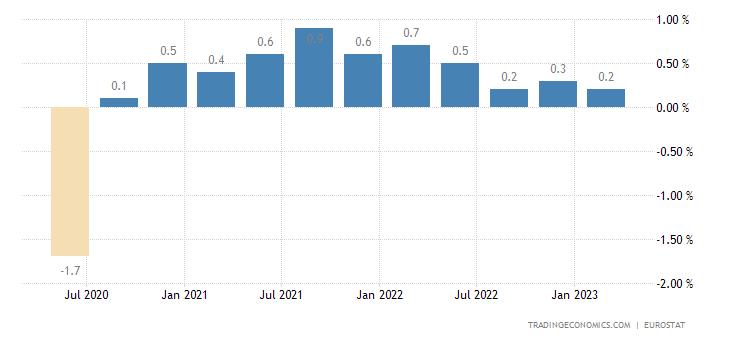 Slovenia Employment Change