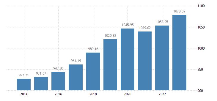 slovenia employment domestic concept eurostat data