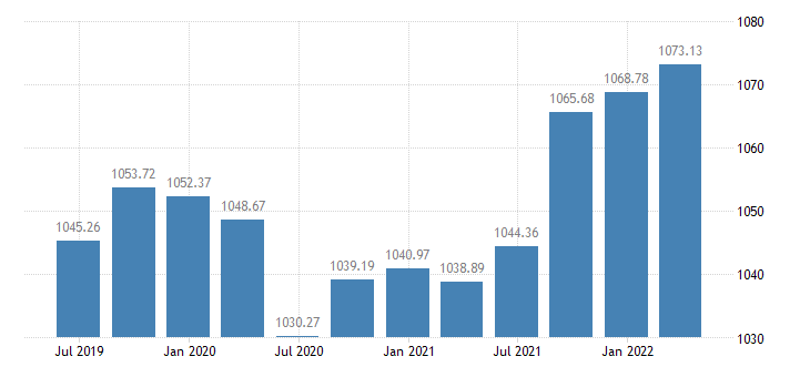 slovenia employment domestic concept total employment domestic concept eurostat data