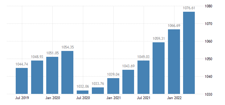 slovenia employment eurostat data