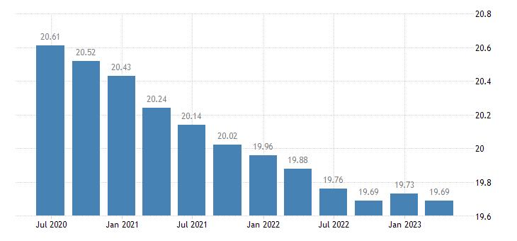 slovenia employment financial insurance activities eurostat data