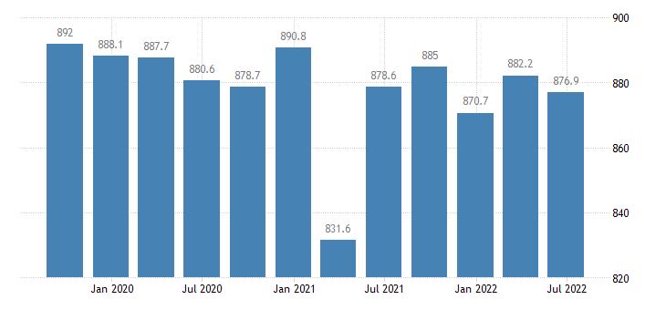 slovenia employment full time eurostat data
