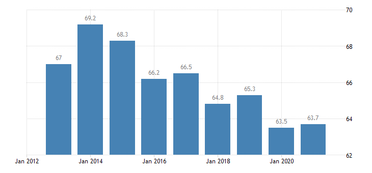 slovenia employment in current job 60 months or over eurostat data