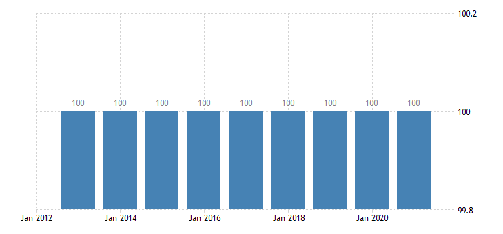 slovenia employment in current job eurostat data