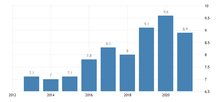 slovenia employment in current job from 12 to 23 months eurostat data