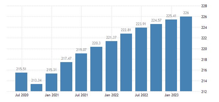slovenia employment manufacturing eurostat data