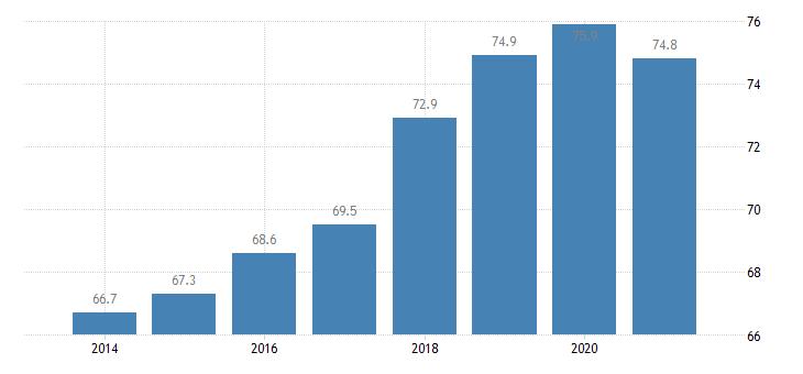 slovenia employment rate eurostat data