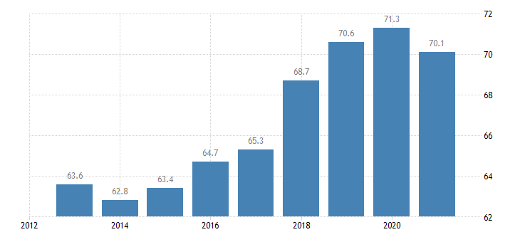 slovenia employment rate from 15 to 64 years eurostat data
