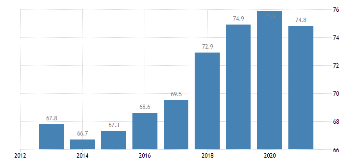 slovenia employment rate from 20 to 64 years eurostat data