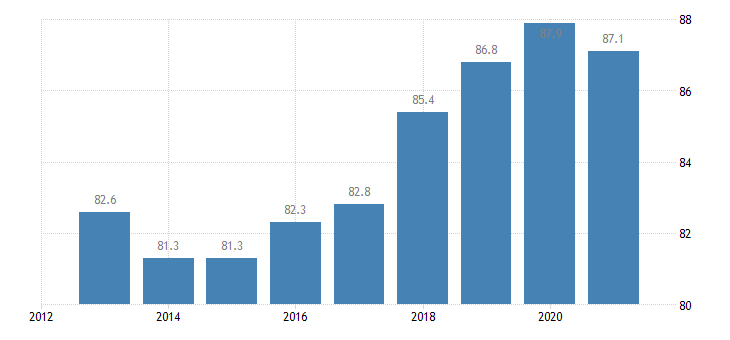 slovenia employment rate from 25 to 54 years eurostat data