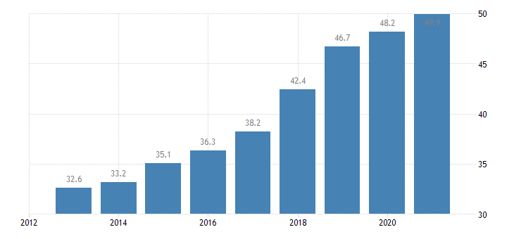 slovenia employment rate from 55 to 64 years eurostat data