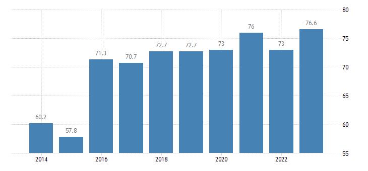 slovenia employment rate of non eu nationals age group 20 64 eurostat data