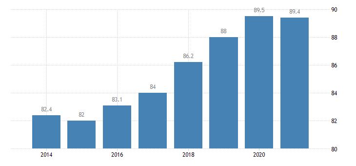 slovenia employment rate tertiary education levels 5 8 eurostat data
