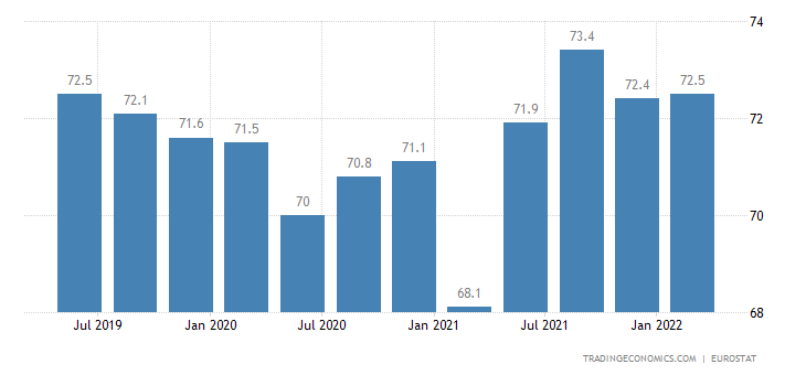 Slovenia Employment Rate