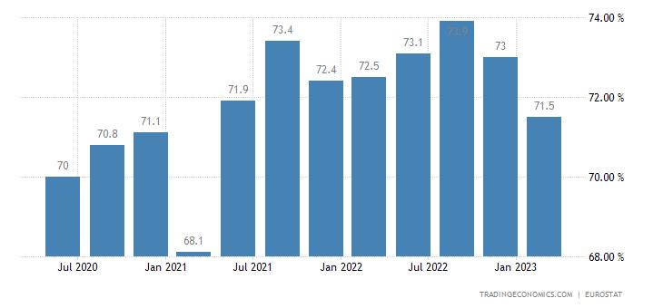 Slovenia Employment Rate