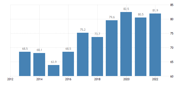slovenia employment rates of recent graduates females eurostat data
