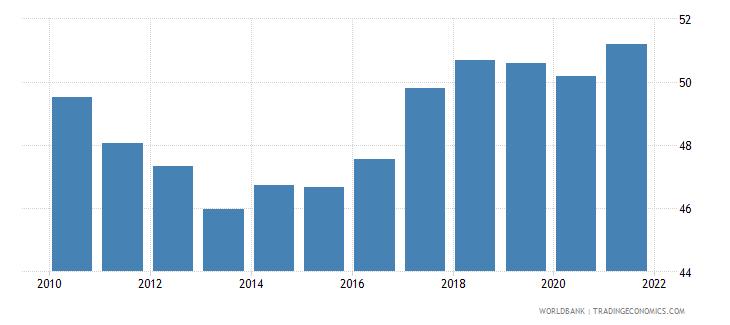 slovenia employment to population ratio 15 female percent national estimate wb data