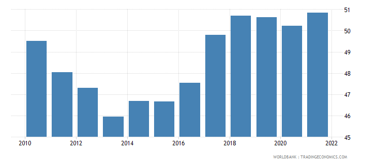 slovenia employment to population ratio 15 plus  female percent wb data