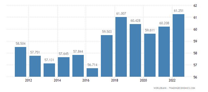 slovenia employment to population ratio 15 plus  male percent wb data