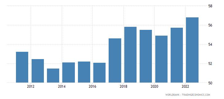 slovenia employment to population ratio 15 plus  total percent wb data