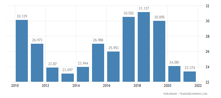 slovenia employment to population ratio ages 15 24 female percent wb data