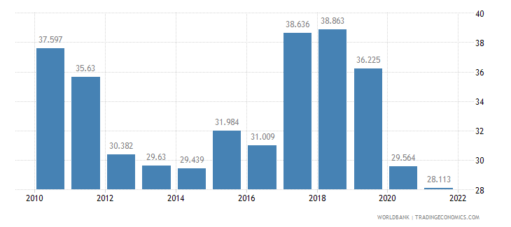 slovenia employment to population ratio ages 15 24 male percent wb data