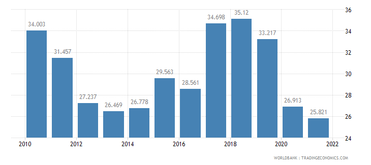 slovenia employment to population ratio ages 15 24 total percent wb data
