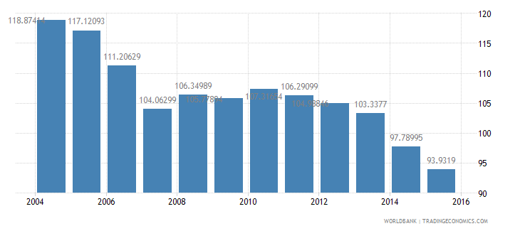 slovenia energy use kg of oil equivalent per dollar1 000 gdp constant 2005 ppp wb data