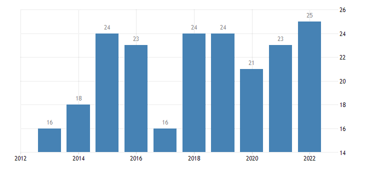 slovenia enterprises having received orders online at least 1percent medium enterprises 50 249 persons employed without financial sector eurostat data