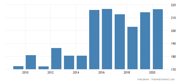 slovenia exchange rate old lcu per usd extended forward period average wb data