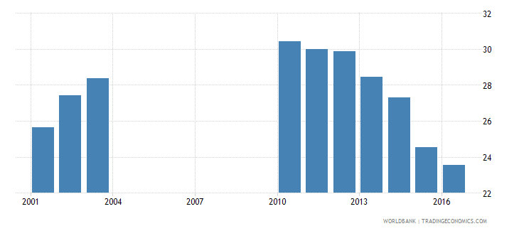 slovenia expenditure per student primary percent of gdp per capita wb data