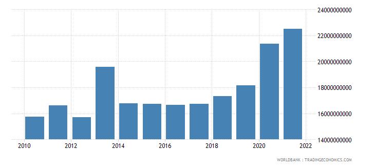 slovenia expense current lcu wb data