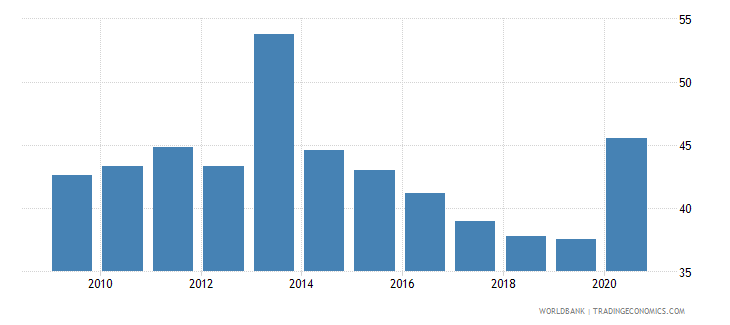 slovenia expense percent of gdp wb data