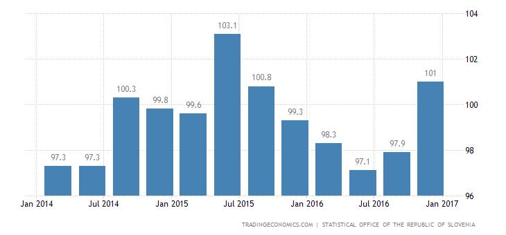 Slovenia Export Prices