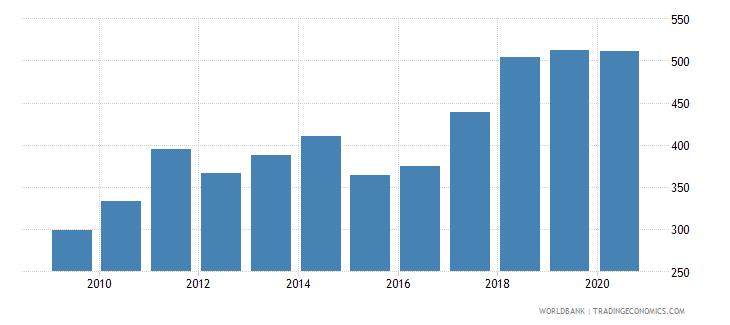 slovenia export value index 2000  100 wb data