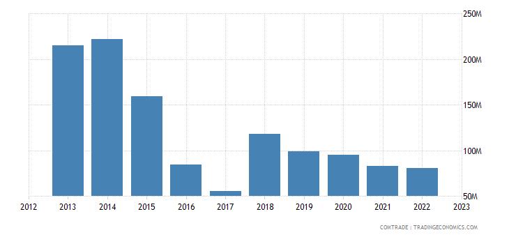 slovenia exports algeria