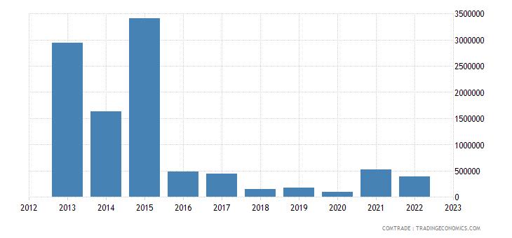 slovenia exports angola