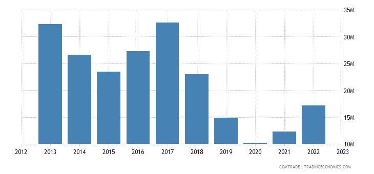 slovenia exports argentina