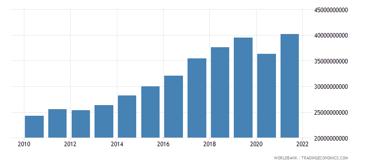 slovenia exports as a capacity to import constant lcu wb data