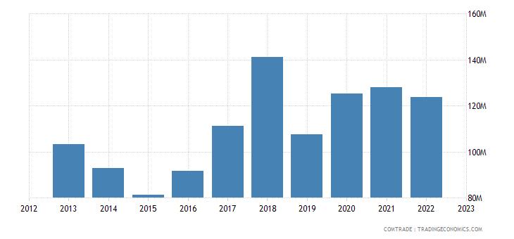 slovenia exports australia